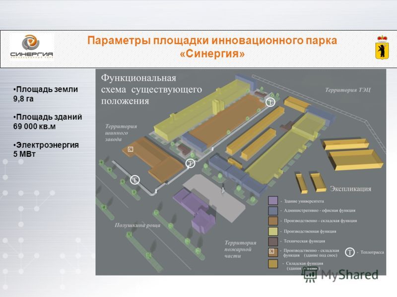 Параметры площадки инновационного парка «Синергия» Площадь земли 9,8 га Площадь зданий 69 000 кв.м Электроэнергия 5 МВт
