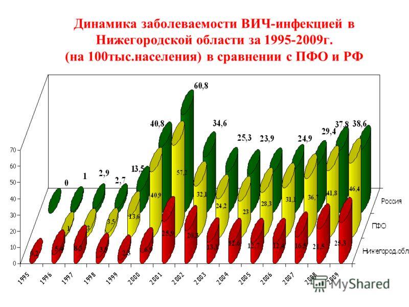 Динамика заболеваемости ВИЧ-инфекцией в Нижегородской области за 1995-2009г. (на 100тыс.населения) в сравнении с ПФО и РФ