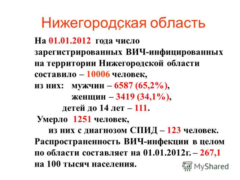 Нижегородская область. На 01.01.2012 года число зарегистрированных ВИЧ-инфицированных на территории Нижегородской области составило – 10006 человек, из них: мужчин – 6587 (65,2%), женщин – 3419 (34,1%), детей до 14 лет – 111. Умерло 1251 человек, из