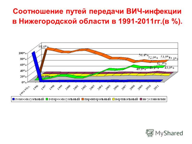Соотношение путей передачи ВИЧ-инфекции в Нижегородской области в 1991-2011гг.(в %).