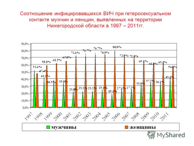Соотношение инфицировавшихся ВИЧ при гетеросексуальном контакте мужчин и женщин, выявленных на территории Нижегородской области в 1997 – 2011гг.