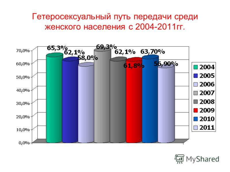 Гетеросексуальный путь передачи среди женского населения с 2004-2011гг.