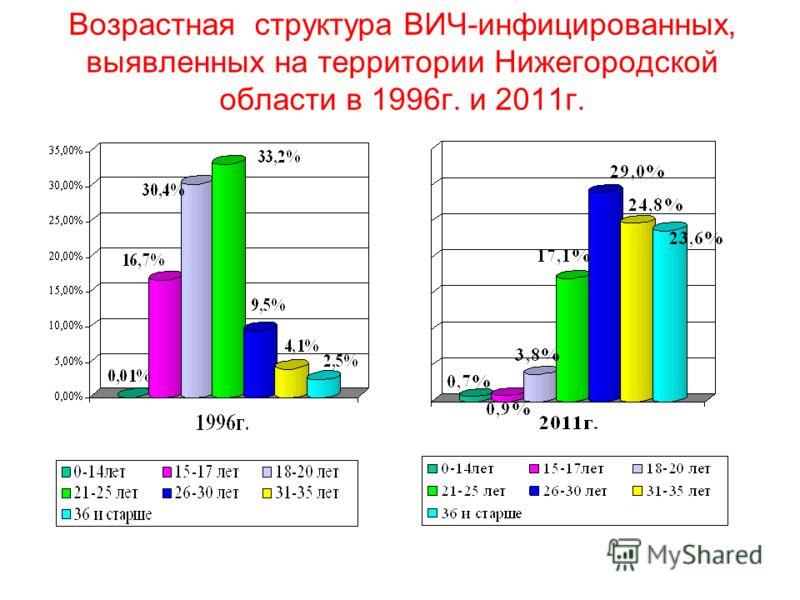 Возрастная структура ВИЧ-инфицированных, выявленных на территории Нижегородской области в 1996г. и 2011г.