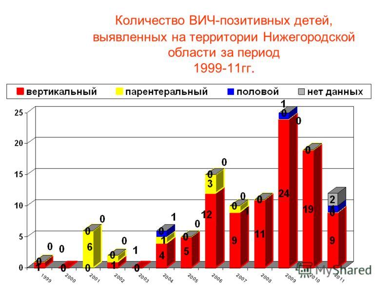 Количество ВИЧ-позитивных детей, выявленных на территории Нижегородской области за период 1999-11гг.
