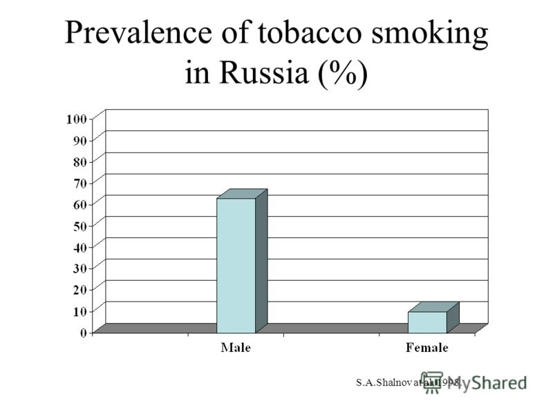 Prevalence of tobacco smoking in Russia (%) S.A.Shalnov at al, 1998.