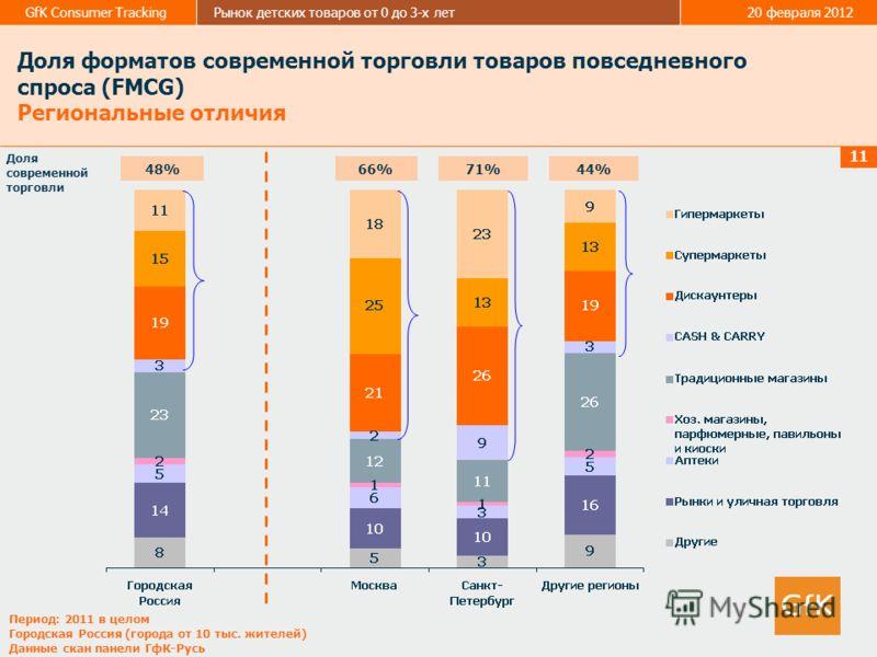 GfK Consumer TrackingРынок детских товаров от 0 до 3-х лет20 февраля 2012 11 Доля форматов современной торговли товаров повседневного спроса (FMCG) Региональные отличия Доля современной торговли 48%66%71% Период: 2011 в целом Городская Россия (города