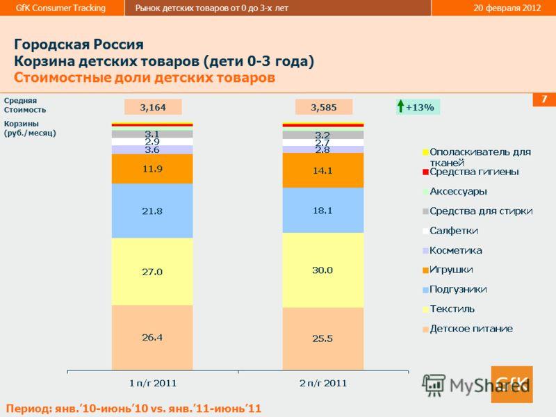 GfK Consumer TrackingРынок детских товаров от 0 до 3-х лет20 февраля 2012 7 Средняя Стоимость Корзины (руб./месяц) Городская Россия Корзина детских товаров (дети 0-3 года) Стоимостные доли детских товаров Период: янв.10-июнь10 vs. янв.11-июнь11 +13%3