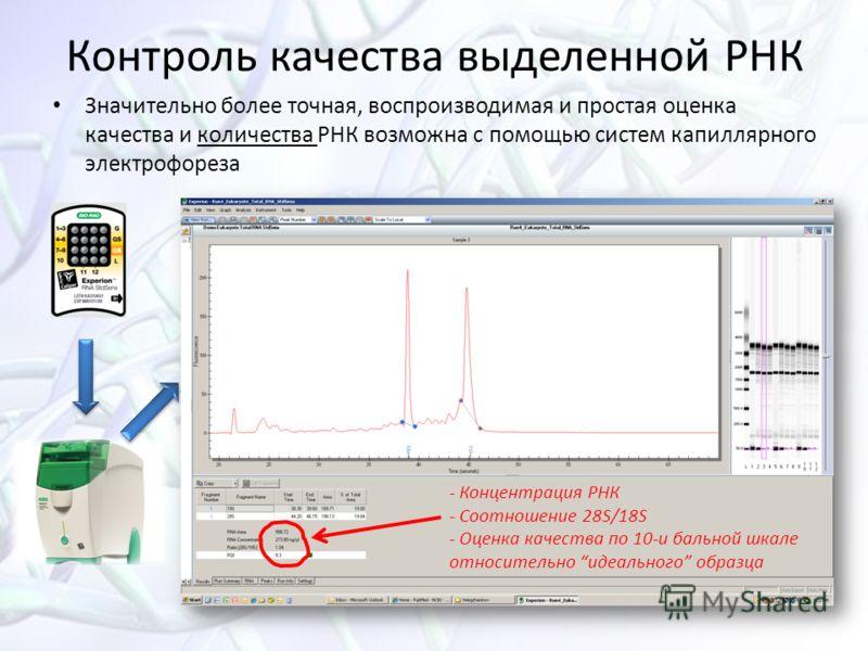 Значительно более точная, воспроизводимая и простая оценка качества и количества РНК возможна с помощью систем капиллярного электрофореза Контроль качества выделенной РНК - Концентрация РНК - Соотношение 28S/18S - Оценка качества по 10-и бальной шкал