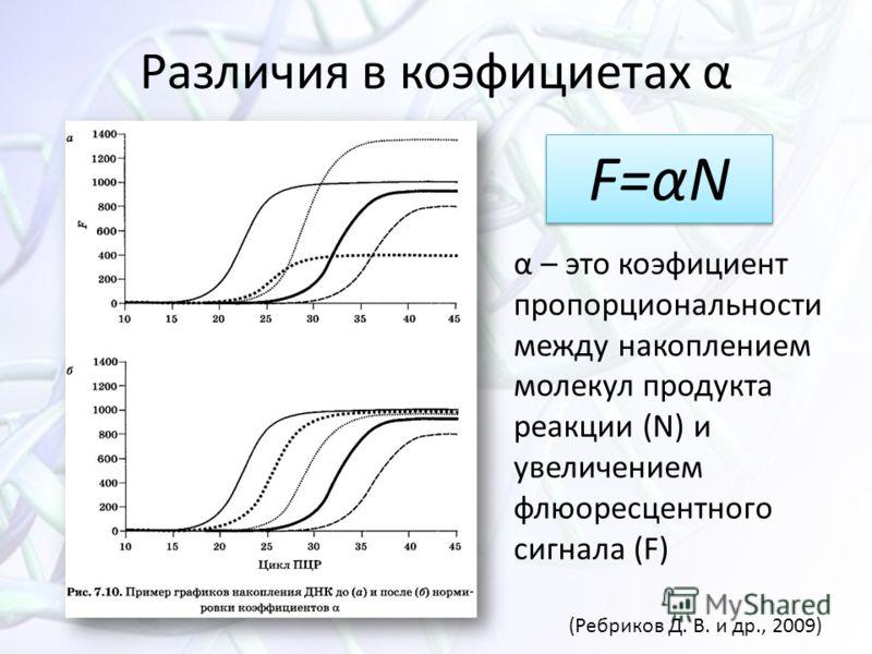 Различия в коэфициетах α α – это коэфициент пропорциональности между накоплением молекул продукта реакции (N) и увеличением флюоресцентного сигнала (F) F=αN (Ребриков Д. В. и др., 2009)