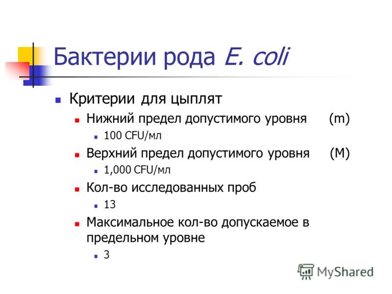 Бактерии рода E. coli Критерии для цыплят Нижний предел допустимого уровня(m) 100 CFU/мл Верхний предел допустимого уровня (M) 1,000 CFU/мл Кол-во исследованных проб 13 Максимальное кол-во допускаемое в предельном уровне 3