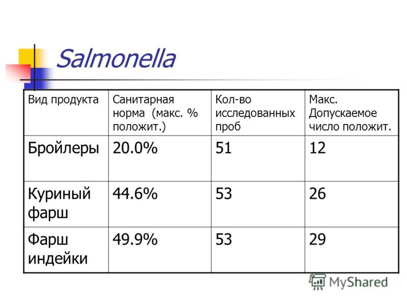 Salmonella Вид продуктаСанитарная норма (макс. % положит.) Кол-во исследованных проб Макс. Допускаемое число положит. Бройлеры20.0%5112 Куриный фарш 44.6%5326 Фарш индейки 49.9%5329