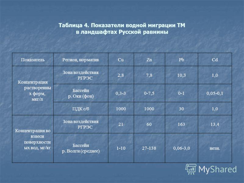Таблица 4. Показатели водной миграции ТМ в ландшафтах Русской равнины ПоказательРегион, нормативCuZnPbCd Концентрация растворенны х форм, мкг/л Зона воздействия РГРЭС 2,87,810,31,0 Бассейн р. Оки (фон) 0,3-30-7,50-10,05-0,1 ПДК с/б1000 301,0 Концентр