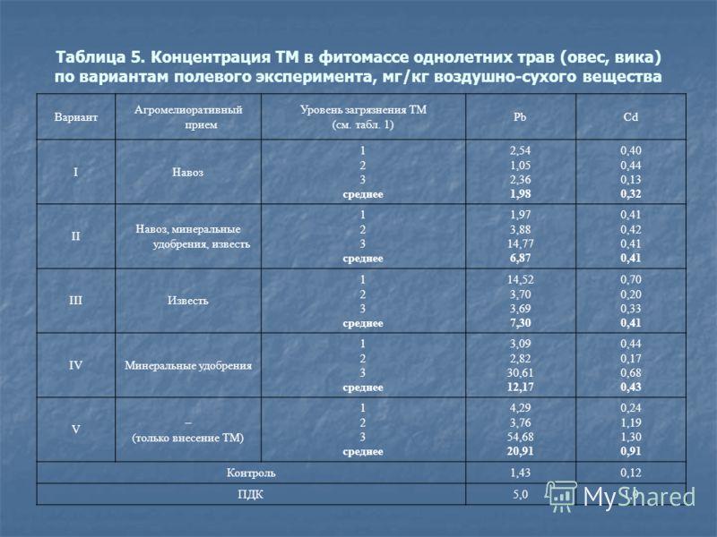 Таблица 5. Концентрация ТМ в фитомассе однолетних трав (овес, вика) по вариантам полевого эксперимента, мг/кг воздушно-сухого вещества Вариант Агромелиоративный прием Уровень загрязнения ТМ (см. табл. 1) PbCd IНавоз 1 2 3 среднее 2,54 1,05 2,36 1,98