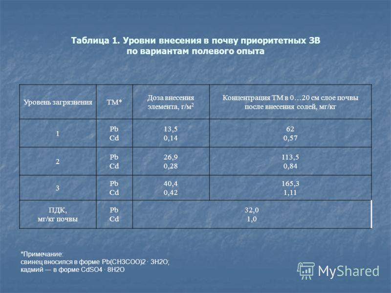 Таблица 1. Уровни внесения в почву приоритетных ЗВ по вариантам полевого опыта Уровень загрязненияТМ* Доза внесения элемента, г/м 2 Концентрация ТМ в 0…20 см слое почвы после внесения солей, мг/кг 1 Рb Cd 13,5 0,14 62 0,57 2 Рb Cd 26,9 0,28 113,5 0,8