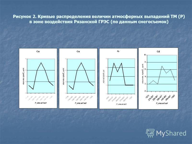 Рисунок 2. Кривые распределения величин атмосферных выпадений ТМ (Р) в зоне воздействия Рязанской ГРЭС (по данным снегосъемок)