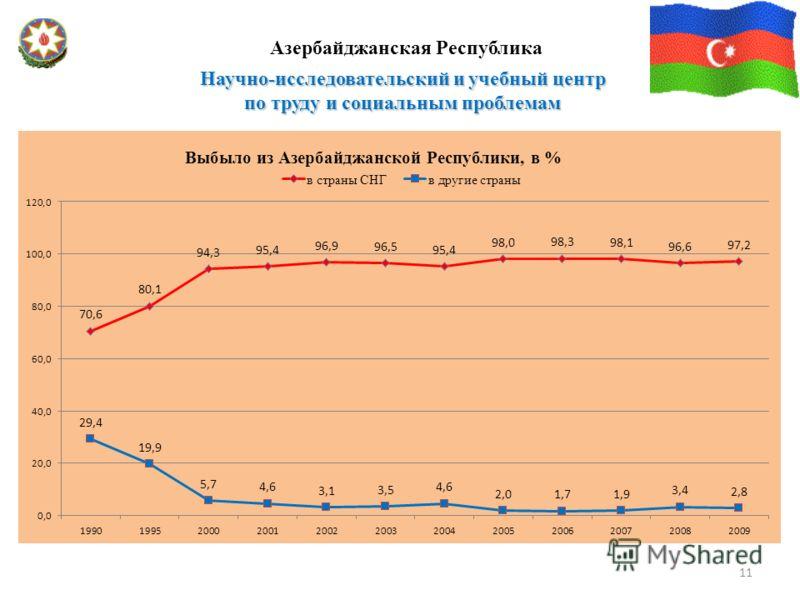 Научно-исследовательский и учебный центр по труду и социальным проблемам Азербайджанская Республика 11
