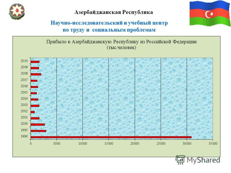 Научно-исследовательский и учебный центр по труду и социальным проблемам Азербайджанская Республика