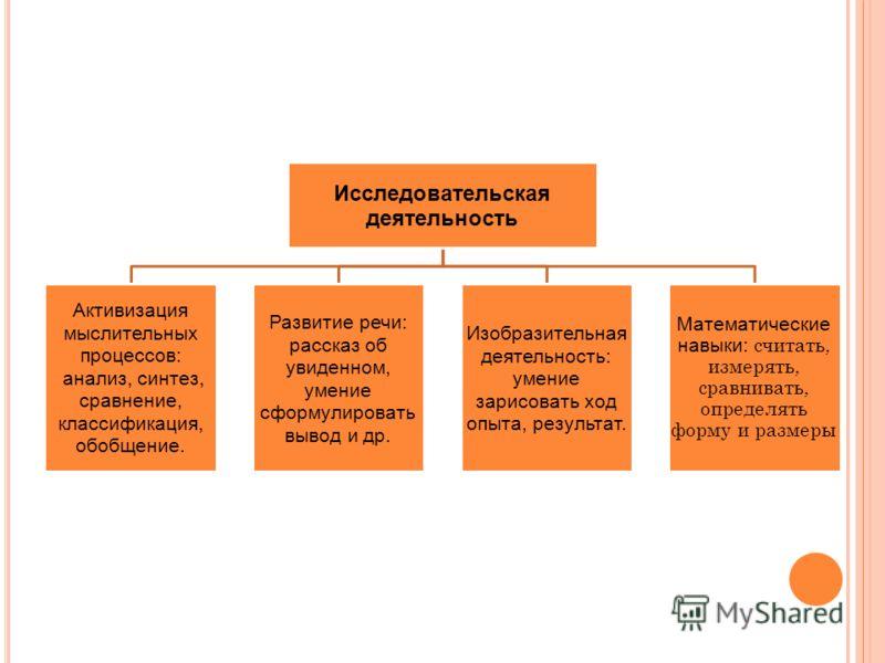 Исследовательская деятельность Активизация мыслительных процессов: анализ, синтез, сравнение, классификация, обобщение. Развитие речи: рассказ об увиденном, умение сформулировать вывод и др. Изобразительная деятельность: умение зарисовать ход опыта,
