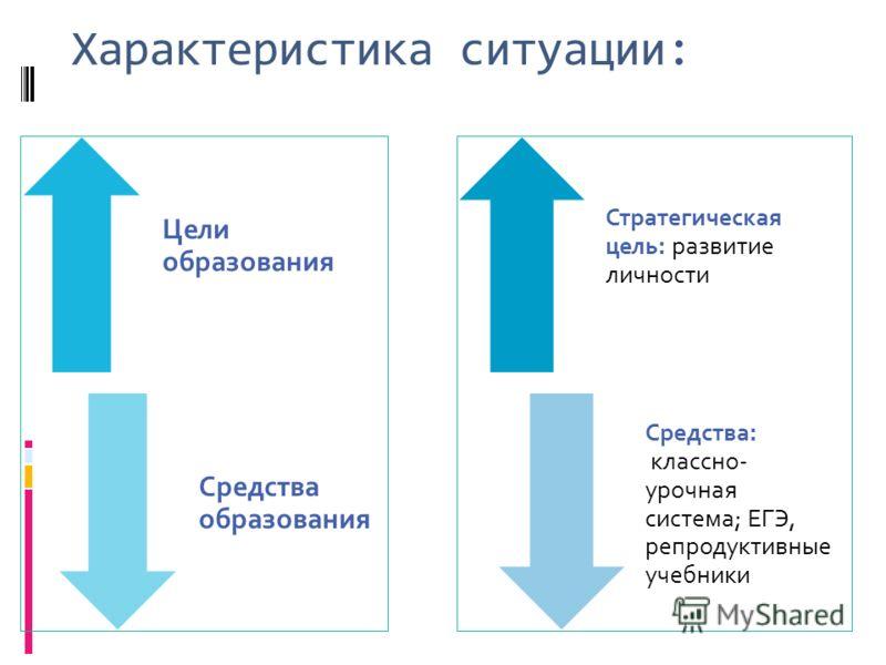 Цели образования Средства образования Стратегическая цель: развитие личности Средства: классно- урочная система; ЕГЭ, репродуктивные учебники Характеристика ситуации: