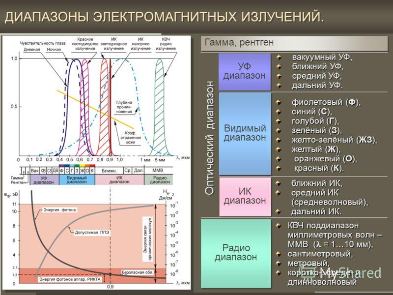 15 Спектральные характеристики электромагнитных полей аппарата РИКТА и свойства биотканей. ГРАФИКИ СПЕКТРАЛЬНЫХ ХАРАКТЕРИСТИК Дневная и ночная спектральная чувствительность глаза человека.Дневная и ночная спектральная чувствительность глаза человека.