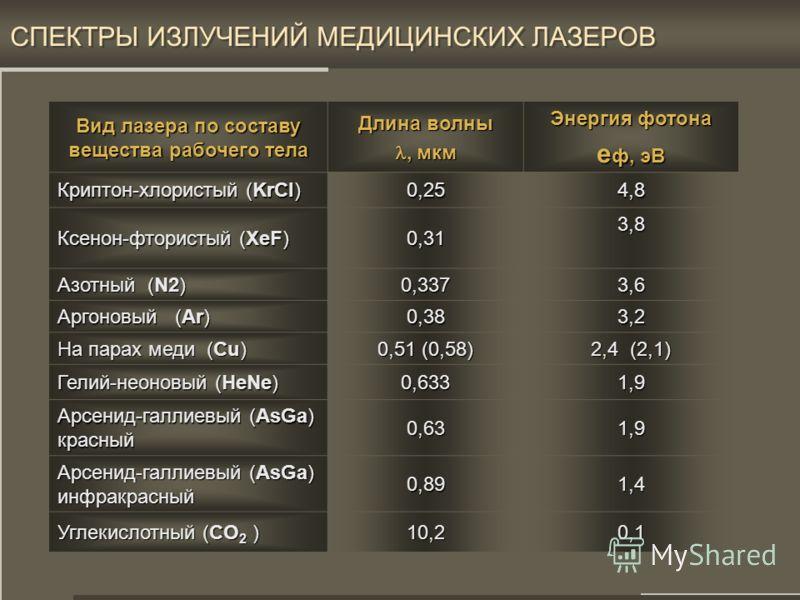 18 СПЕКТРЫ ИЗЛУЧЕНИЙ И ГРАНИЦЫ ДИАПАЗОНОВ. Вид излучения Длина волны, мкм Энергия фотона e ф, эВ Гамма-излучение < 4 x 10 -6 >300 Рентген. излучение 4 х 10 -6 … 0,1 300 … 12 Вакуумное УФ (Озонирование воздуха) 0,1 … 0,2 12 … 6 Коротковолновое УФ (Эри