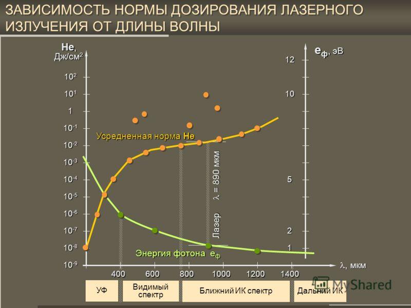31 РЕАКЦИЯ ОРГАНИЗМА НА ДОЗУ (ЗАКОН БУНЗЕНА-РОСКО) H = P х t = Const Р, W Длительность сеанса, t 1 2 3 4 5 P x t =Const Доза W = P x t Биоэффективность воздействия ЗАКОН БУНЗЕНА-РОСКО