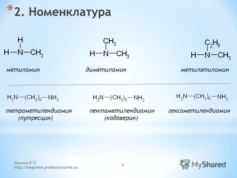 12.05.2013 Нижник Я.П. http://norgchem.professorjournal.ru 7 * 2. Номенклатура метиламин диметиламин метилэтиламин тетраметилендиамин пентаметилендиамин гексаметилендиамин (путресцин) (кадаверин)