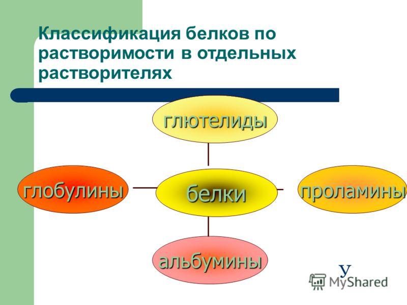 Классификация белков по растворимости в отдельных растворителях глобулины альбумины проламины глютелиды белки У