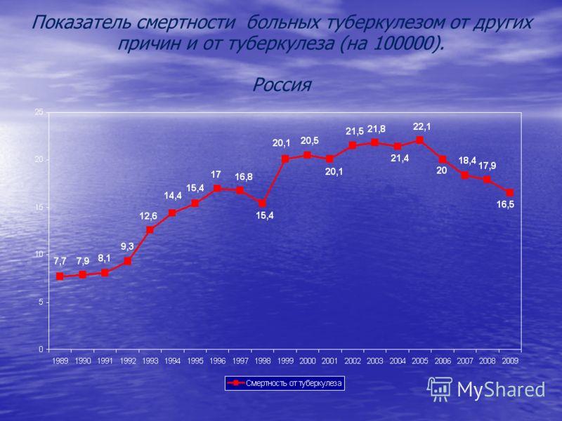 Показатель смертности больных туберкулезом от других причин и от туберкулеза (на 100000). Россия