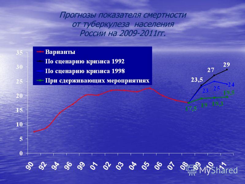 Прогнозы показателя смертности от туберкулеза населения России на 2009-2011гг.