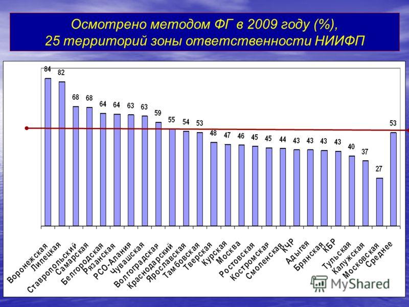 Осмотрено методом ФГ в 2009 году (%), 25 территорий зоны ответственности НИИФП