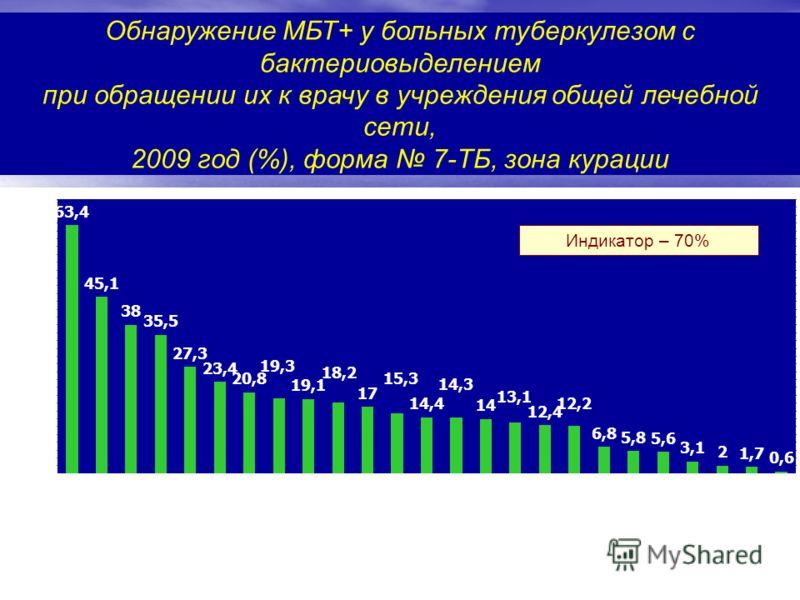 Обнаружение МБТ+ у больных туберкулезом с бактериовыделением при обращении их к врачу в учреждения общей лечебной сети, 2009 год (%), форма 7-ТБ, зона курации Индикатор – 70%