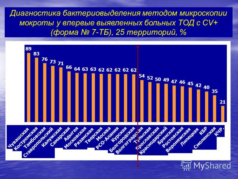 Диагностика бактериовыделения методом микроскопии мокроты у впервые выявленных больных ТОД с CV+ (форма 7-ТБ), 25 территорий, %