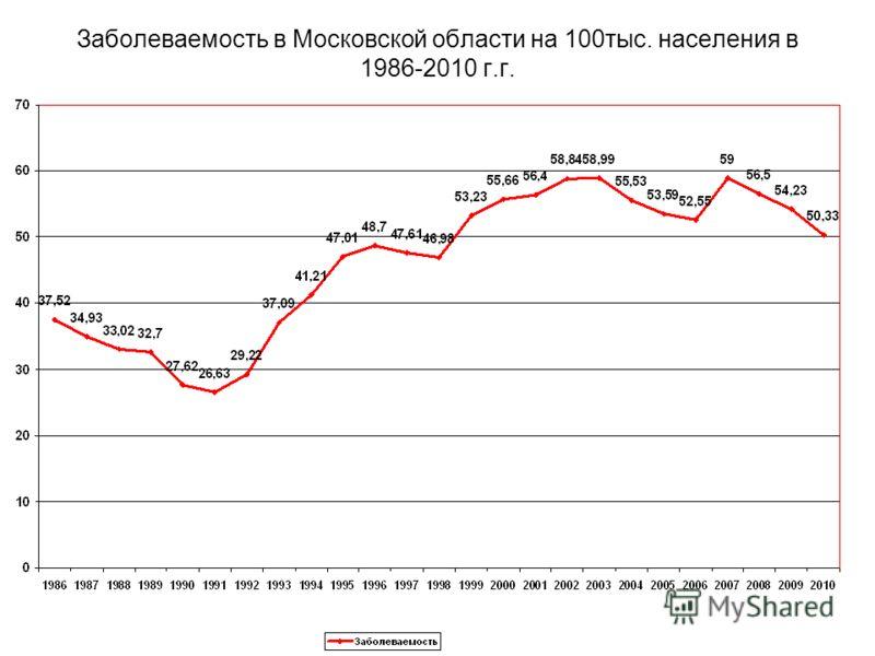 Заболеваемость в Московской области на 100тыс. населения в 1986-2010 г.г.