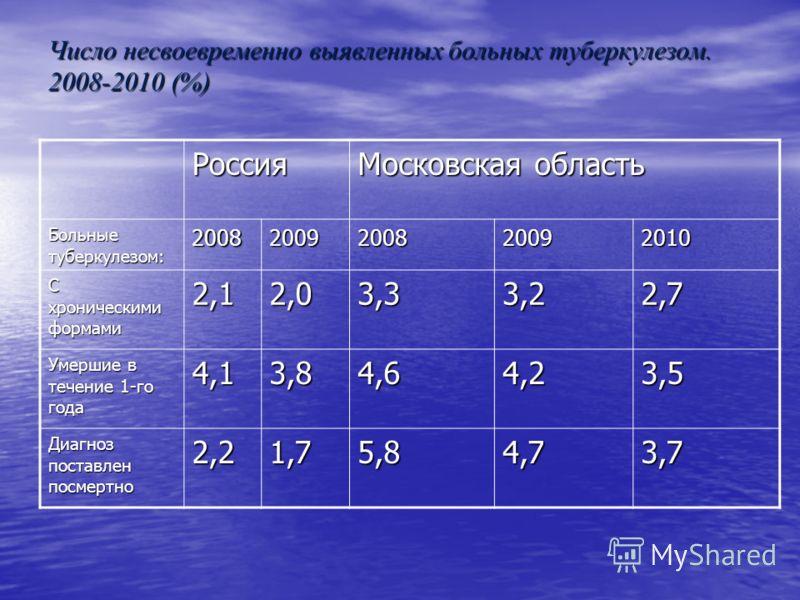 Число несвоевременно выявленных больных туберкулезом. 2008-2010 (%) Россия Московская область Больные туберкулезом: 20082009200820092010 С хроническими формами 2,12,03,33,22,7 Умершие в течение 1-го года 4,13,84,64,23,5 Диагноз поставлен посмертно 2,