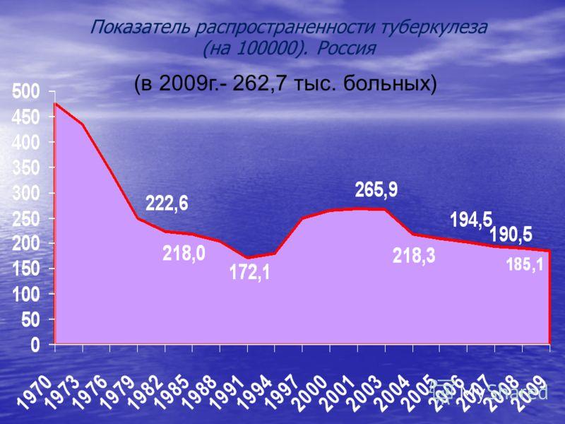 Показатель распространенности туберкулеза (на 100000). Россия (в 2009г.- 262,7 тыс. больных)