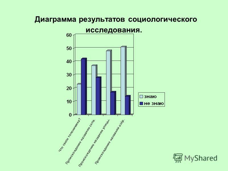 Диаграмма результатов социологического исследования.