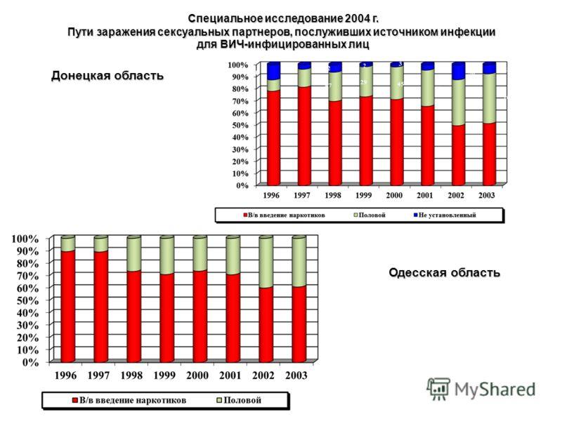 Специальное исследование 2004 г. Пути заражения сексуальных партнеров, послуживших источником инфекции для ВИЧ-инфицированных лиц Специальное исследование 2004 г. Пути заражения сексуальных партнеров, послуживших источником инфекции для ВИЧ-инфициров