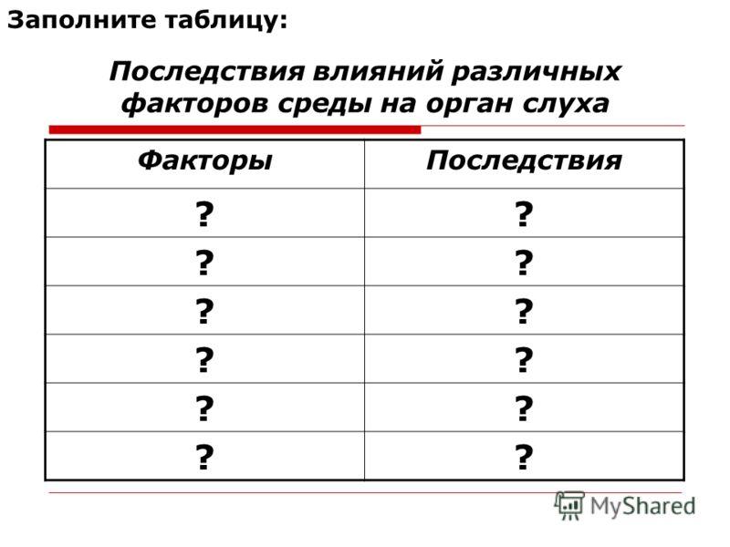 Последствия влияний различных факторов среды на орган слуха Заполните таблицу: ФакторыПоследствия ?? ?? ?? ?? ?? ??