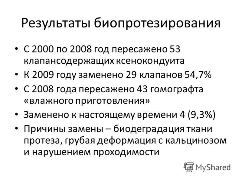 Результаты биопротезирования С 2000 по 2008 год пересажено 53 клапансодержащих ксенокондуита К 2009 году заменено 29 клапанов 54,7% С 2008 года пересажено 43 гомографта «влажного приготовления» Заменено к настоящему времени 4 (9,3%) Причины замены –