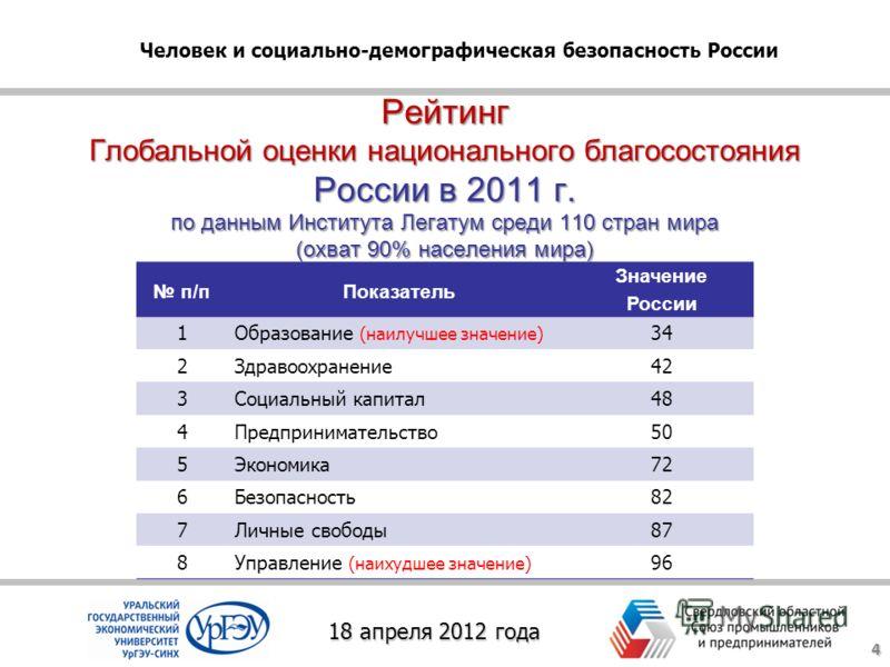 Рейтинг Глобальной оценки национального благосостояния России в 2011 г. по данным Института Легатум среди 110 стран мира (охват 90% населения мира) 4 п/пПоказатель Значение России 1Образование (наилучшее значение) 34 2Здравоохранение42 3Социальный ка