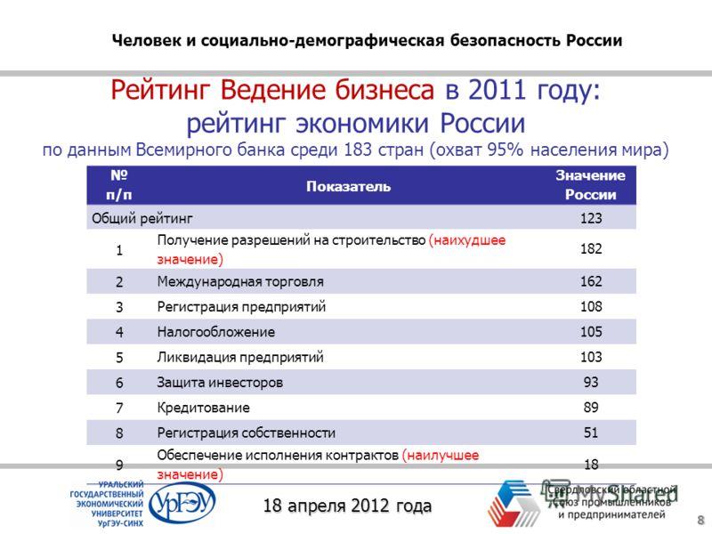 Рейтинг Ведение бизнеса в 2011 году: рейтинг экономики России по данным Всемирного банка среди 183 стран (охват 95% населения мира) 8 п/п Показатель Значение России Общий рейтинг123 1 Получение разрешений на строительство (наихудшее значение) 182 2 М