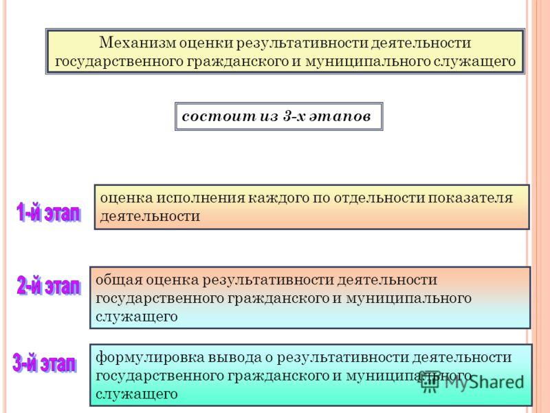 состоит из 3-х этапов Механизм оценки результативности деятельности государственного гражданского и муниципального служащего оценка исполнения каждого по отдельности показателя деятельности общая оценка результативности деятельности государственного