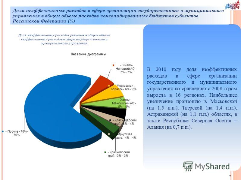 В 2010 году доля неэффективных расходов в сфере организации государственного и муниципального управления по сравнению с 2008 годом выросла в 16 регионах. Наибольшее увеличение произошло в Московской (на 1,5 п.п.), Тверской (на 1,4 п.п.), Астраханской
