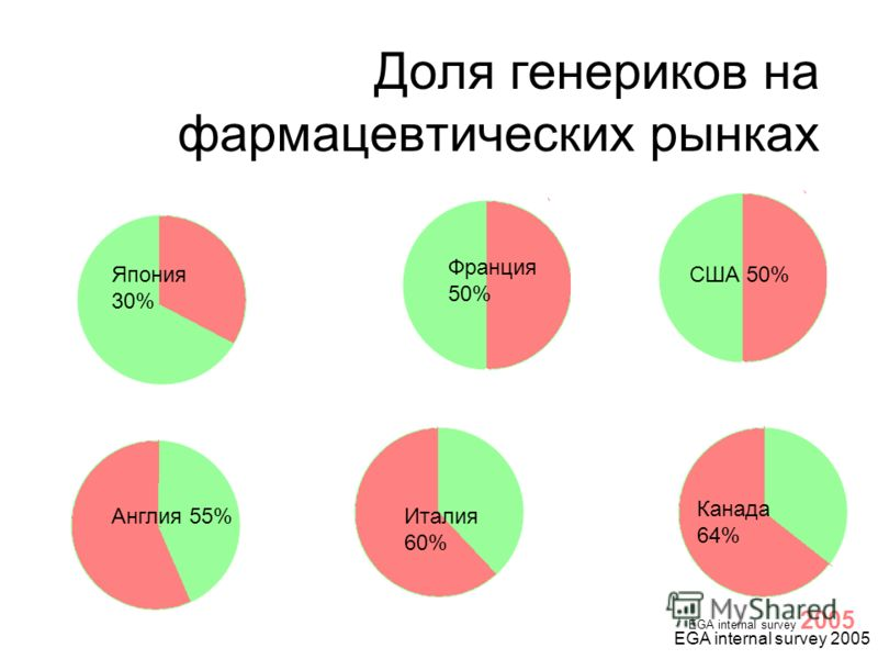 Доля генериков на фармацевтических рынках EGA internal survey 2005 США 50% Франция 50% Япония 30% Англия 55%Италия 60% Канада 64%
