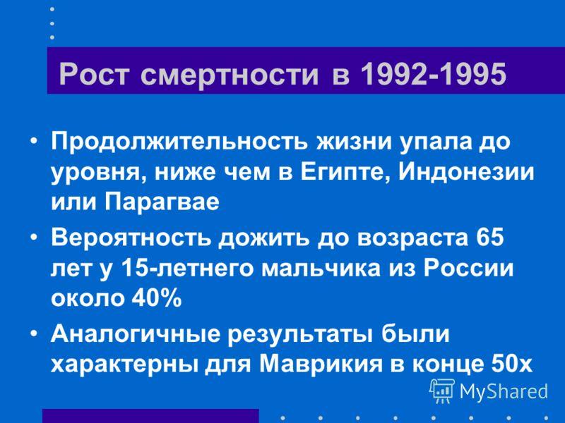 Рост смертности в 1992-1995 Продолжительность жизни упала до уровня, ниже чем в Египте, Индонезии или Парагвае Вероятность дожить до возраста 65 лет у 15-летнего мальчика из России около 40% Аналогичные результаты были характерны для Маврикия в конце