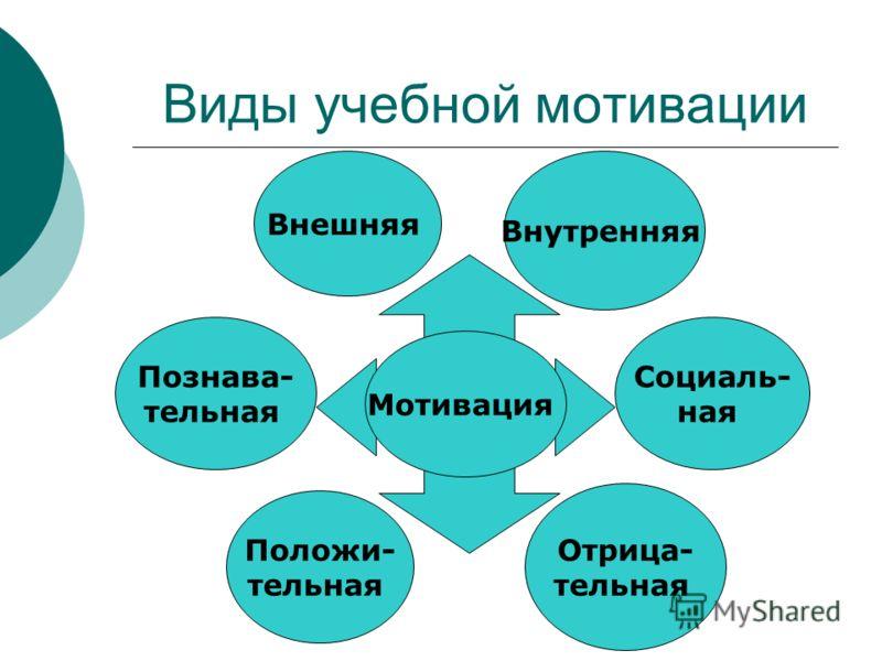 Виды учебной мотивации Внешняя Внутренняя Познава- тельная Социаль- ная Положи- тельная Отрица- тельная Мотивация