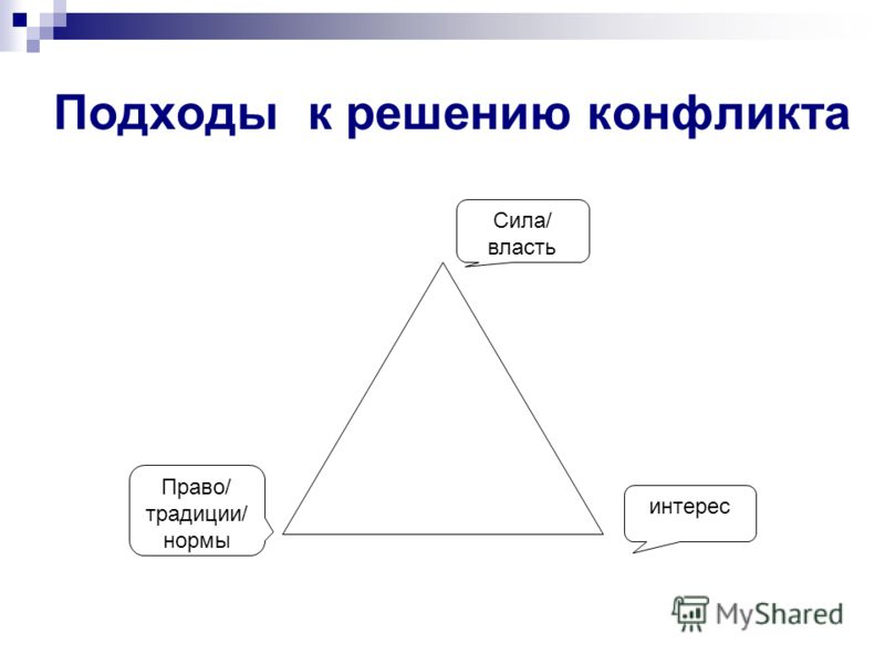 Подходы к решению конфликта интерес Право/ традиции/ нормы Сила/ власть