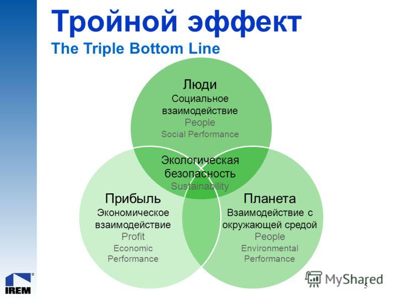 5 Тройной эффект The Triple Bottom Line People Social Performance Planet Environmental Performance Profit Economic Performance Экологическая безопасность Sustainability Люди Социальное взаимодействие People Social Performance Планета Взаимодействие с