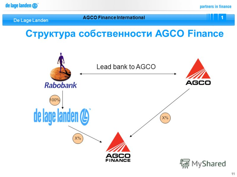 De Lage Landen 11 Структура собственности AGCO Finance AGCO Finance International 1 Х%Х% Х%Х% 100% Lead bank to AGCO